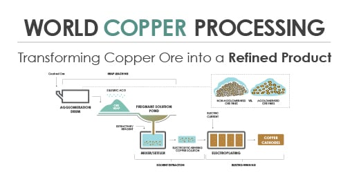 "<a href=""https://feeco.com/wp-content/uploads/2017/03/World-Copper-Processing-Infographic.pdf""></a>"