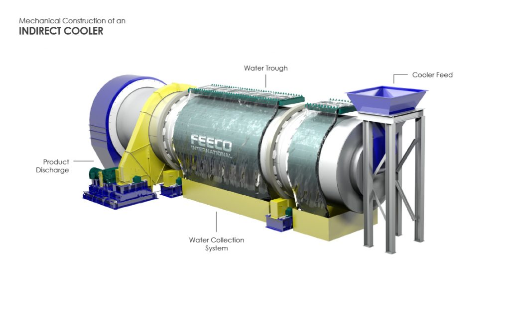 Mechanical Construction of a 3D FEECO Indirect Cooler