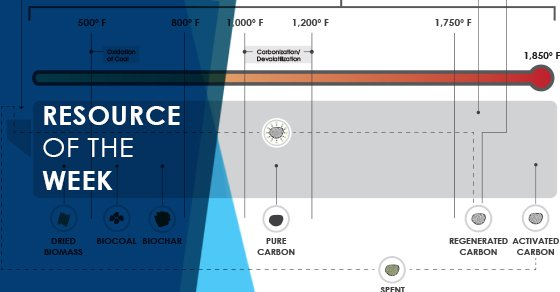 Resource of the Week: Biomass to Activated Carbon Infographic