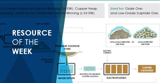 Resource of the Week: Copper Processing Infographic