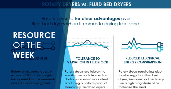 Resource of the Week: Frac Sand Drying Infographic