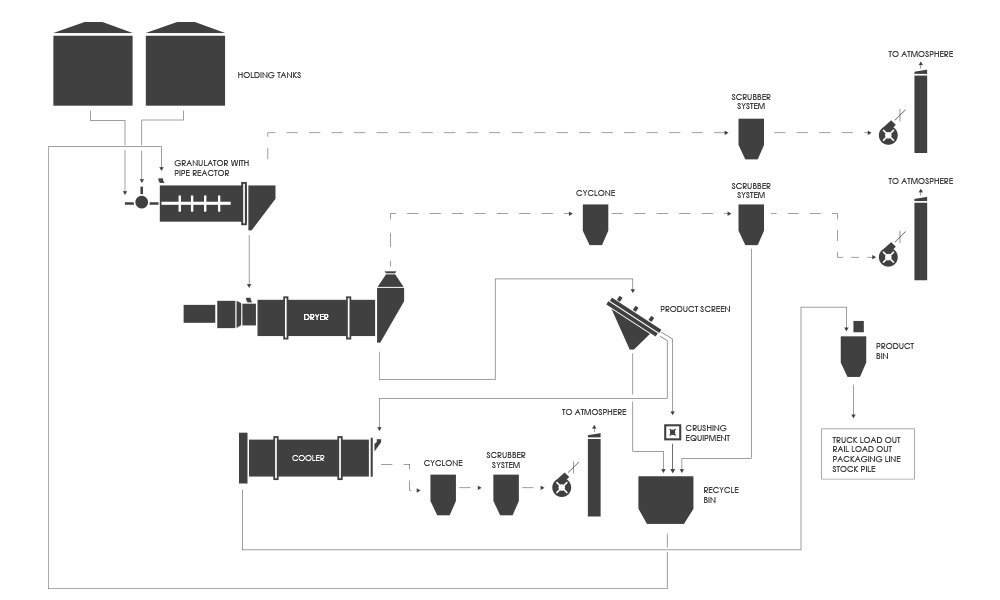 Process Flow Diagram (PFD): Fertilizer (Fertiliser) Granulation with a Pipe Reactor