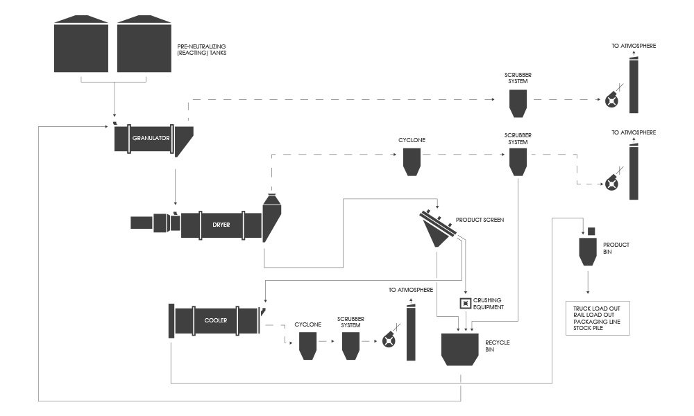 Process Flow Diagram (PFD): Traditional Fertilizer (Fertiliser) or Soil Amendment Granulation System