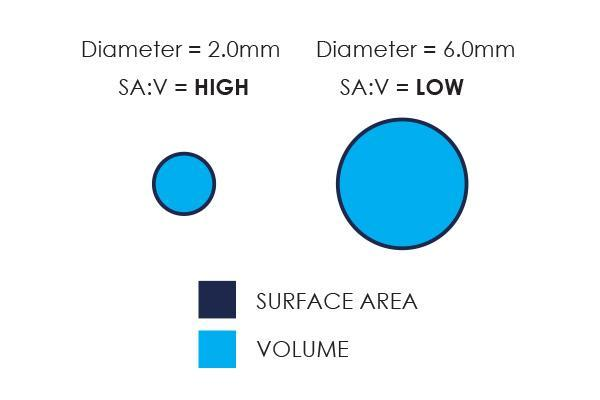 Diagram illustrating the surface area to volume (SAV) ratio of a fertilizer (fertiliser) granule