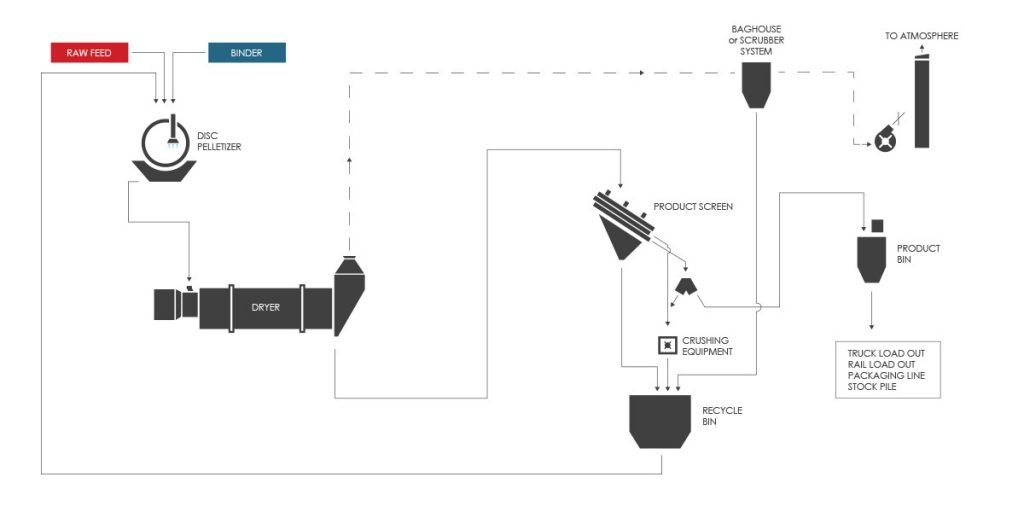 Limestone and Gypsum Pelletizing (Pelletising) Process Flow Diagram (PFD)