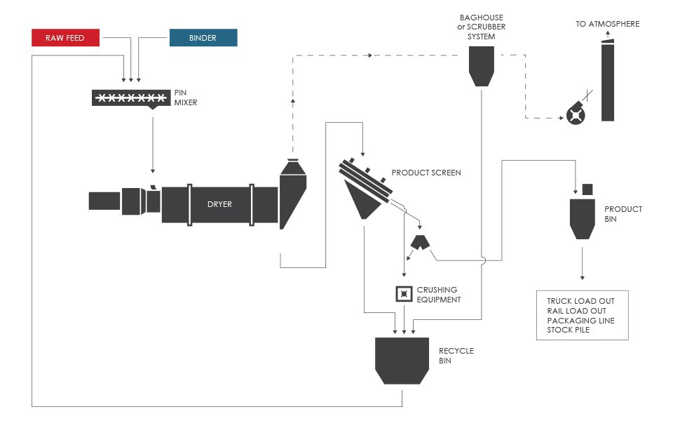Typical Micropelletizing (Micropelletising) Process Flow Diagram (PFD)