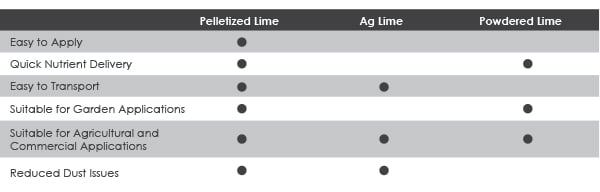 Chart Comparing Pelletized (Pelletised) Lime with Ag Lime and Powdered Lime