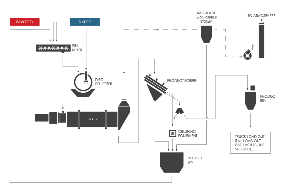 Typical Pelletizing (Pelletising) Process Flow Diagram (PFD)