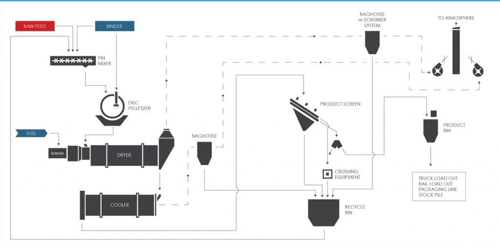 Mineral Pelletizing (Pelletising) Process Flow Diagram (PFD)