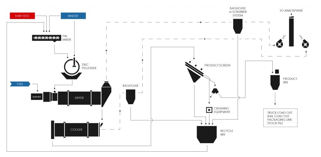 Pelletizing Typical Flow Diagram with 2 Deck Screen