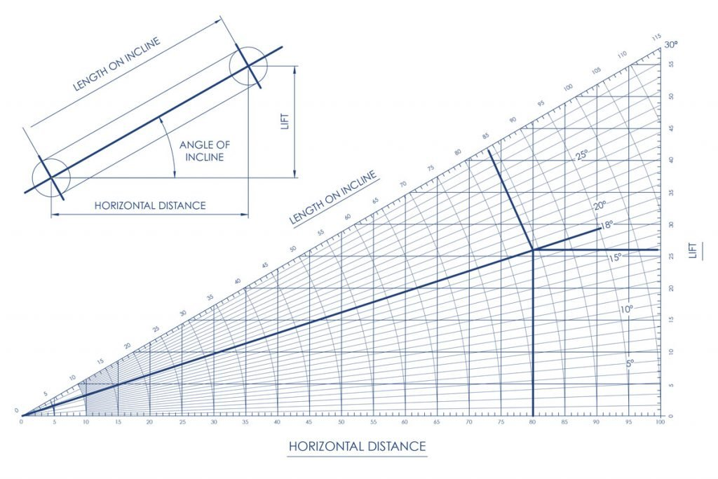 Incline Conveyor Horizontal Distance Chart