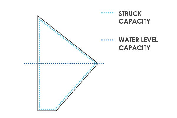 Bucket Elevator Struck Capacity Vs Water Level Capacity