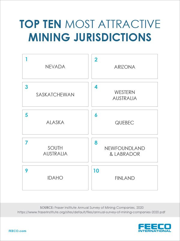 Top Mining Jurisdictions